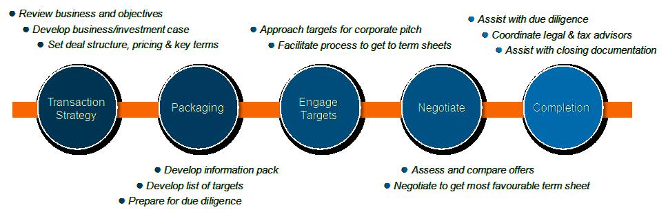transact-engagement